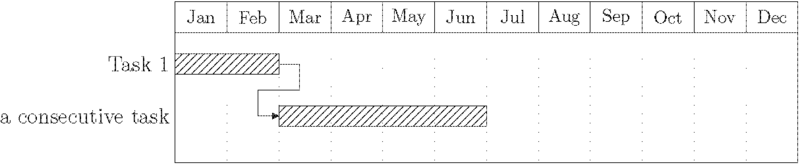 File:Gantt example2.png